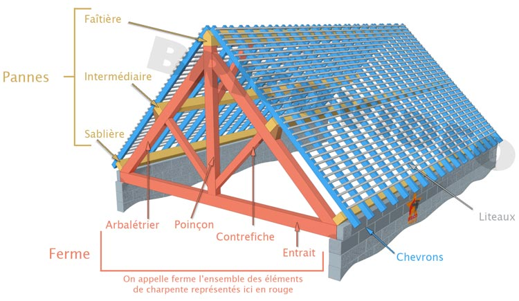 vocabulaire toitures charpente